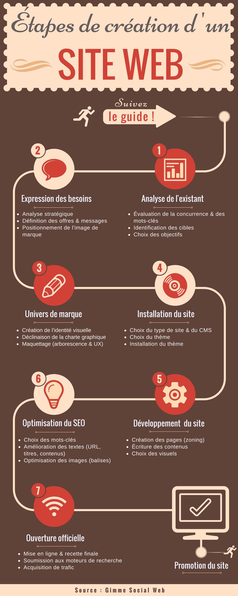 créer un site internet - infographie