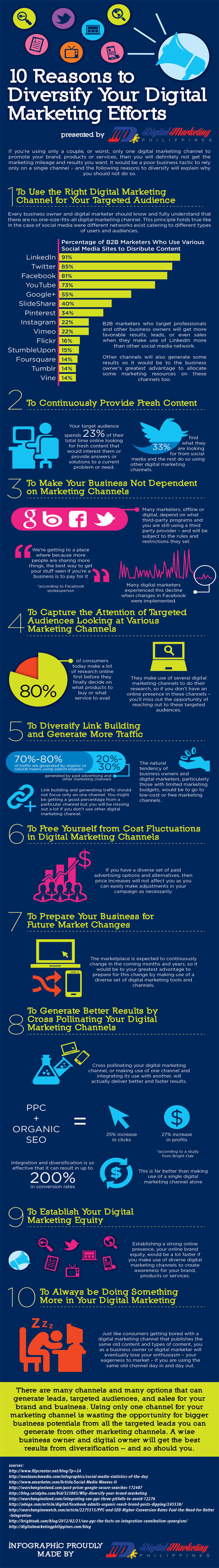 infographie diversifier votre marketing digital