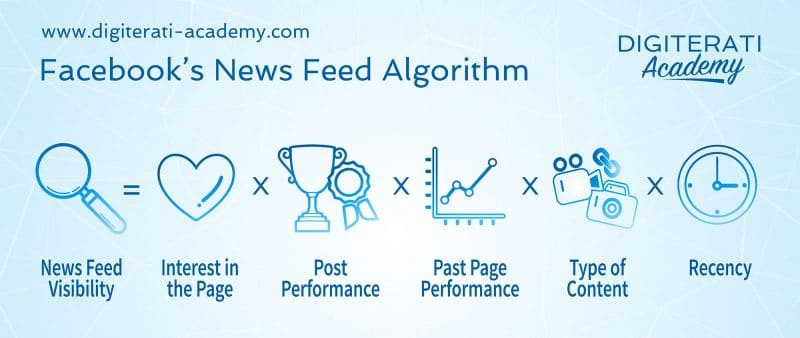 statuts Facebook qui font le buzz algorithme feed Facebook