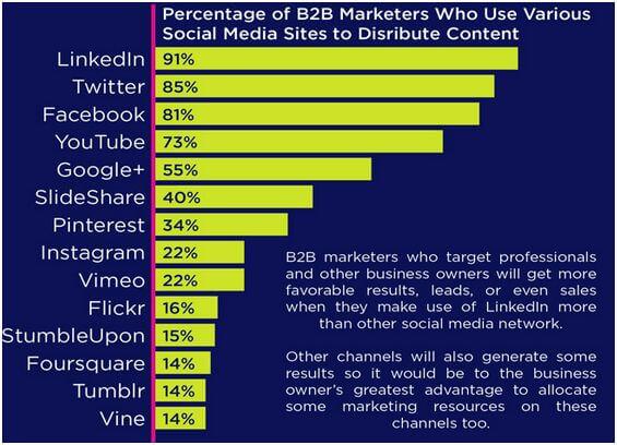 réseaux sociaux BtoB