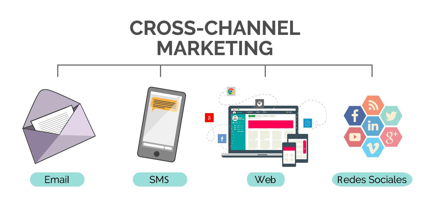diversifier son marketing digital cross canal