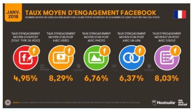 de statuts Facebook qui font le buzz taux moyen d'engagement