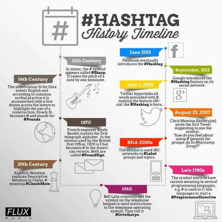 trouver les bons hashtags histoire