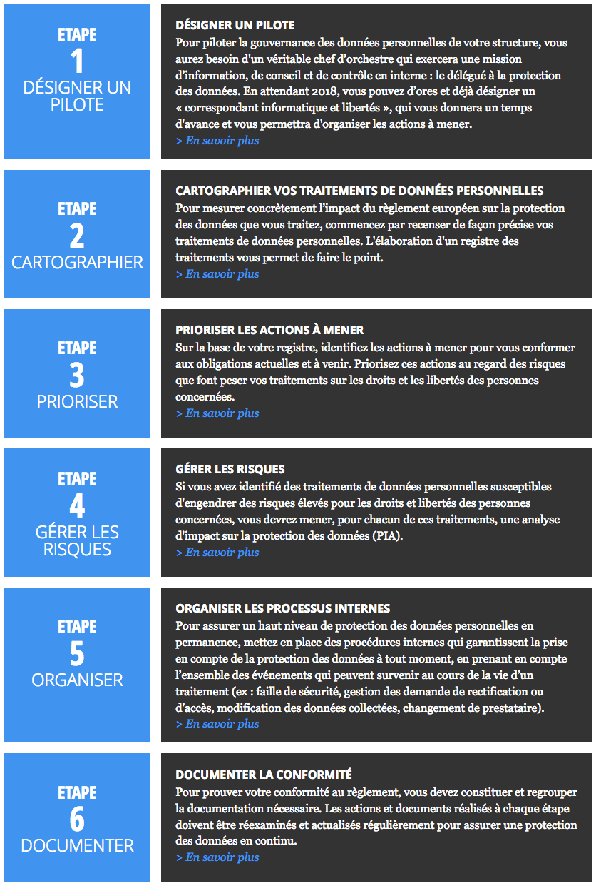 RGPD 2018 infographie CNIL
