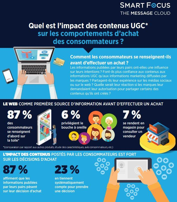 user generated content infographie