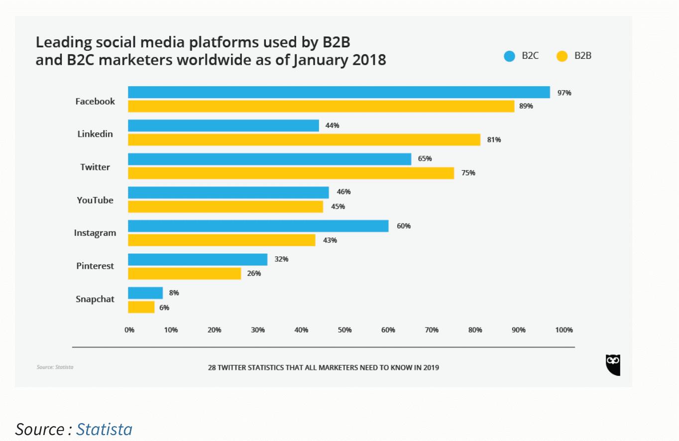 illustrer le personal branding sur Twitter et Linkedin
