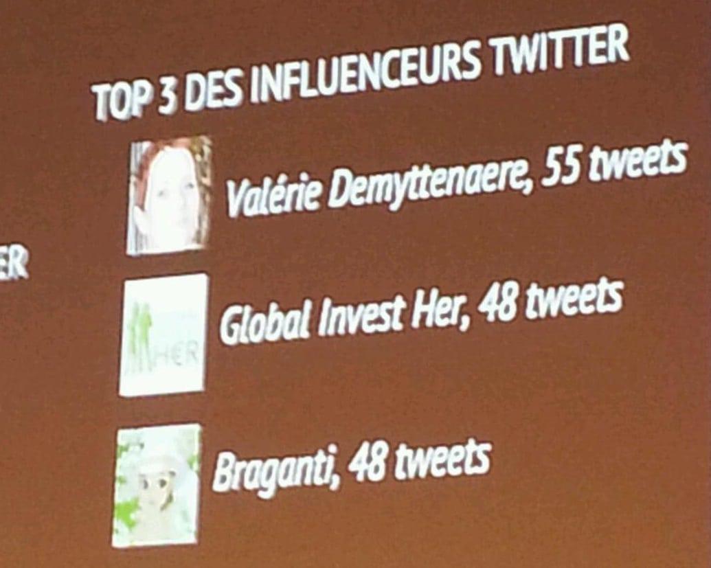 branding d'influence sur Twitter