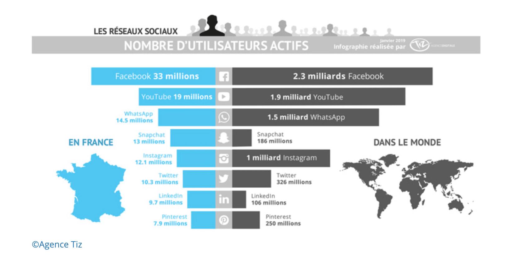 acquisition de trafic utilisateurs des réseaux sociaux